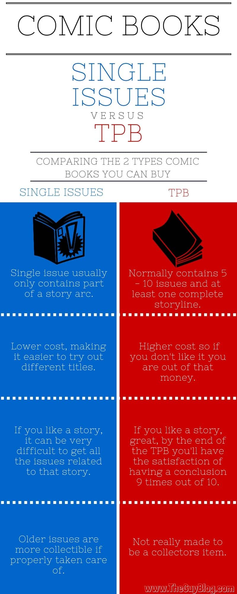 Comic Books Singles vs TPBs Infographic | The Guy Blog